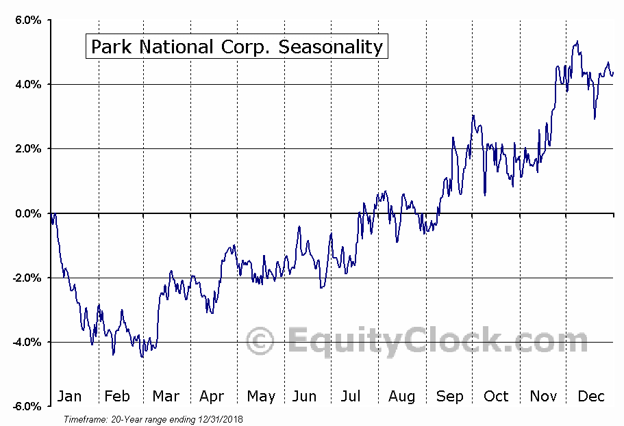 Park National Corp. (AMEX:PRK) Seasonal Chart