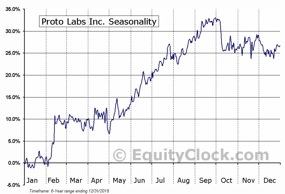 Proto Labs Inc. (NYSE:PRLB) Seasonal Chart