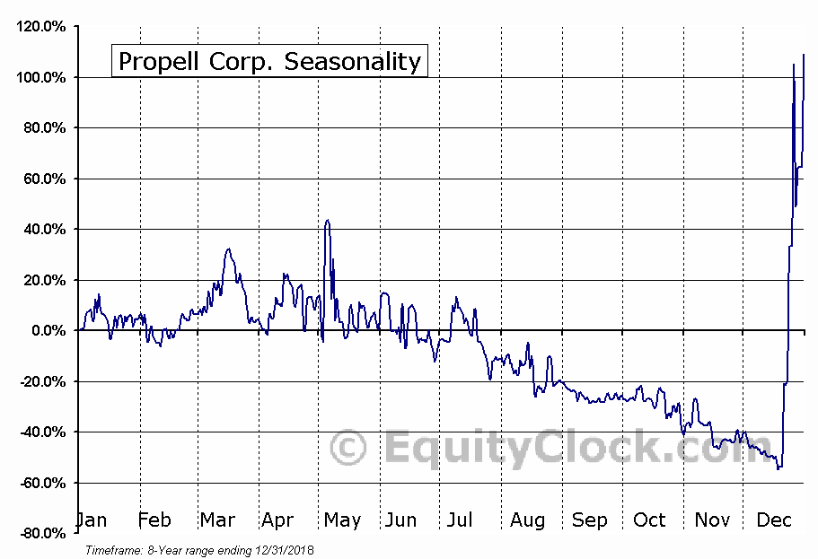 Propell Corp. (OTCMKT:PROP) Seasonal Chart