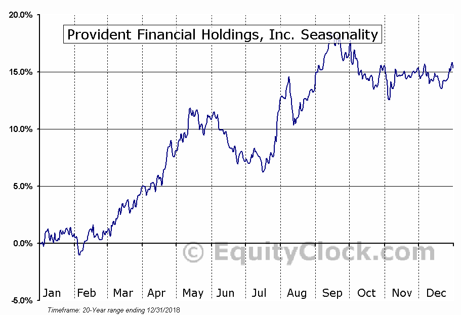 Provident Financial Holdings, Inc. (NASD:PROV) Seasonal Chart