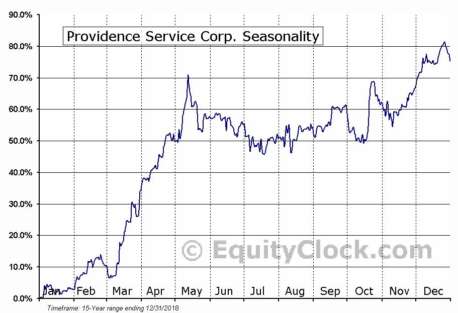 Providence Service Corp. (NASD:PRSC) Seasonal Chart