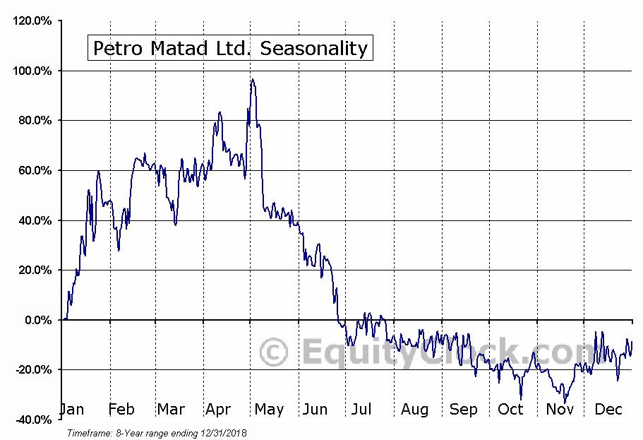 Petro Matad Ltd. (OTCMKT:PRTDF) Seasonal Chart