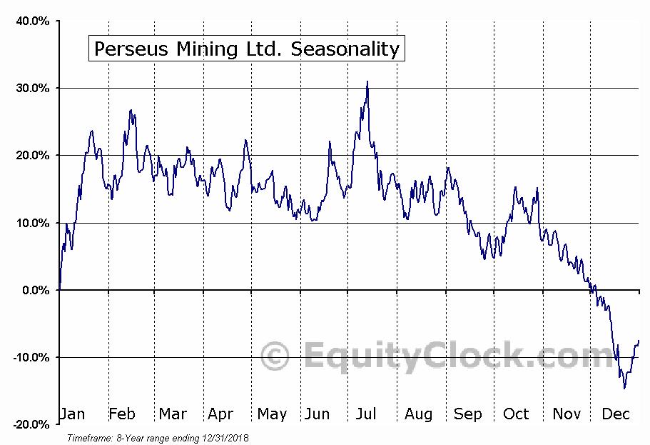 Perseus Mining (TSE:PRU) Seasonal Chart