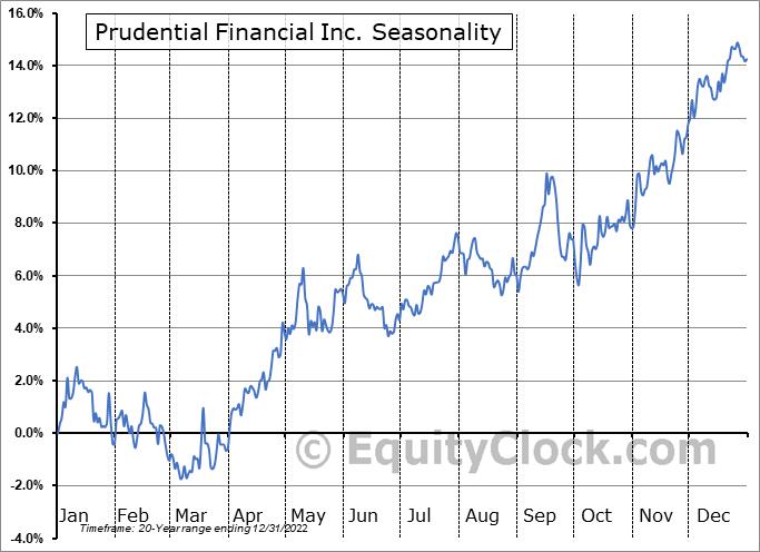 Prudential Financial Inc. (NYSE:PRU) Seasonal Chart