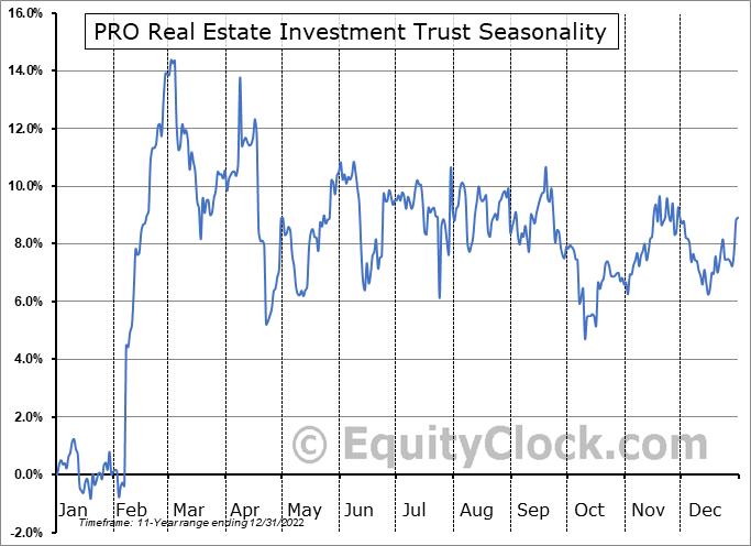 PRO Real Estate Investment Trust (TSE:PRV/UN.TO) Seasonal Chart