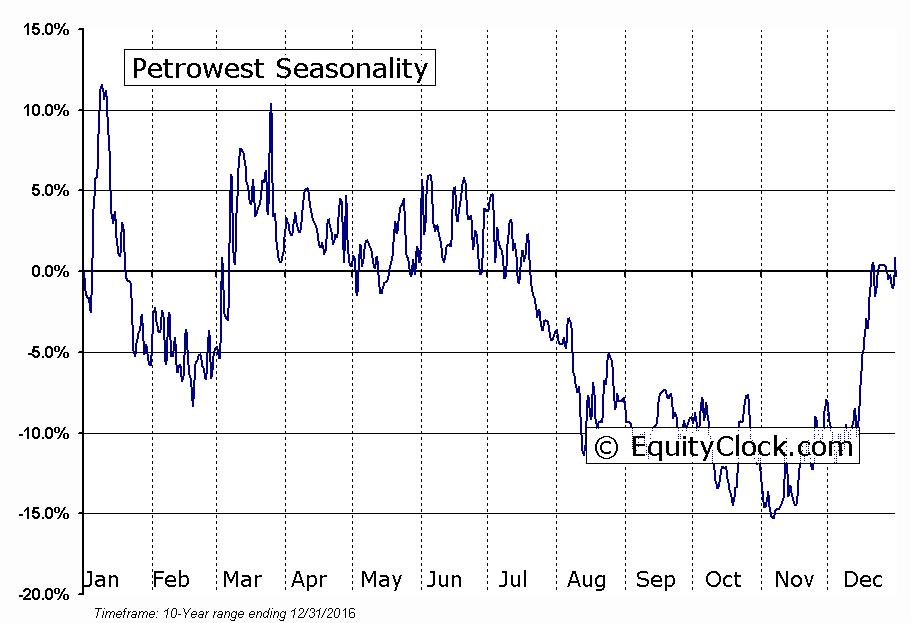 Petrowest (TSE:PRW) Seasonal Chart