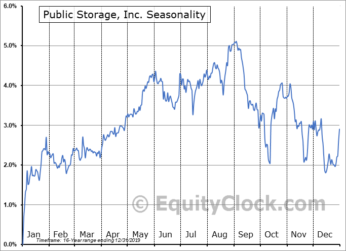 Public Storage, Inc. (NYSE:PSA-PV) Seasonal Chart