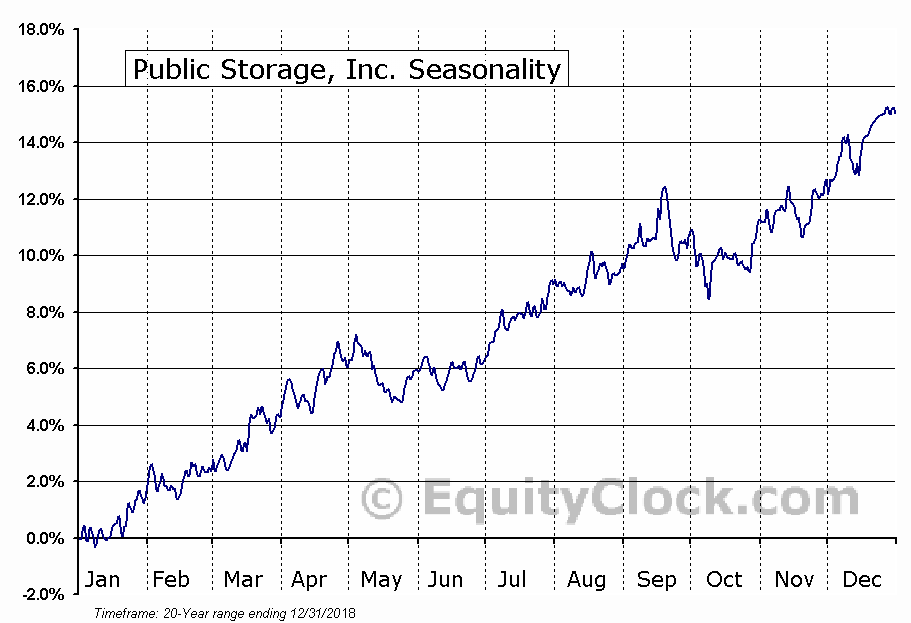 Public Storage, Inc. (NYSE:PSA) Seasonal Chart