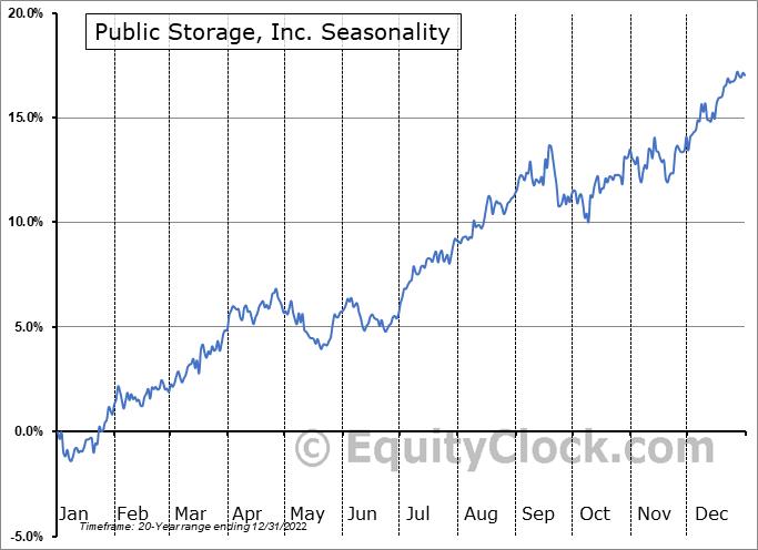 Public Storage, Inc. (NYSE:PSA) Seasonal Chart