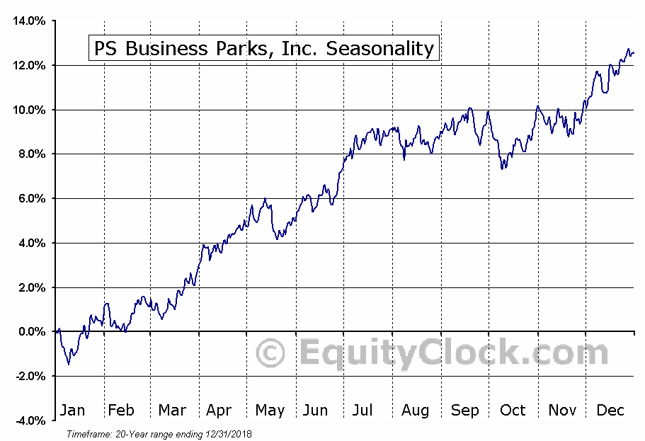 PS Business Parks, Inc. (NYSE:PSB) Seasonal Chart