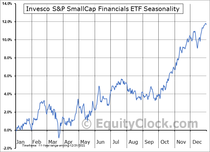 Invesco S&P SmallCap Financials ETF (NASD:PSCF) Seasonal Chart