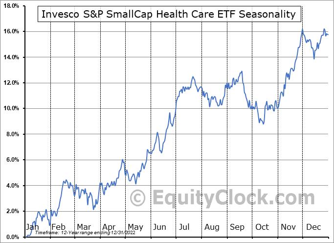 Invesco S&P SmallCap Health Care ETF (NASD:PSCH) Seasonal Chart