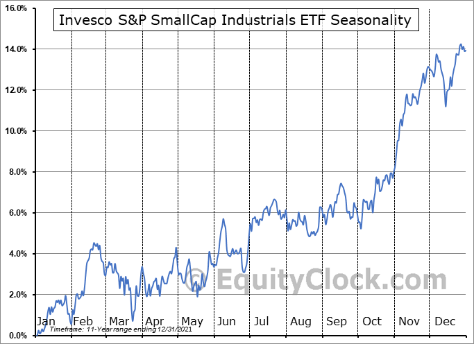 Invesco S&P SmallCap Industrials ETF (NASD:PSCI) Seasonal Chart