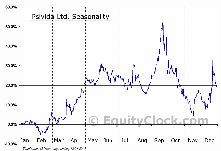 Psivida Ltd. (NASD:PSDV) Seasonal Chart