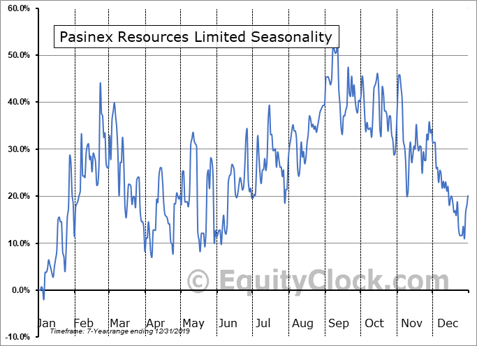 Pasinex Resources Limited (CSE:PSE.CA) Seasonal Chart