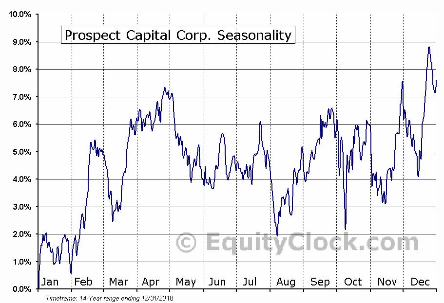 Prospect Capital Corp. (NASD:PSEC) Seasonal Chart