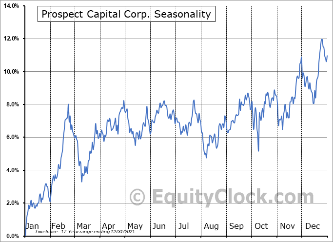 Prospect Capital Corp. (NASD:PSEC) Seasonal Chart