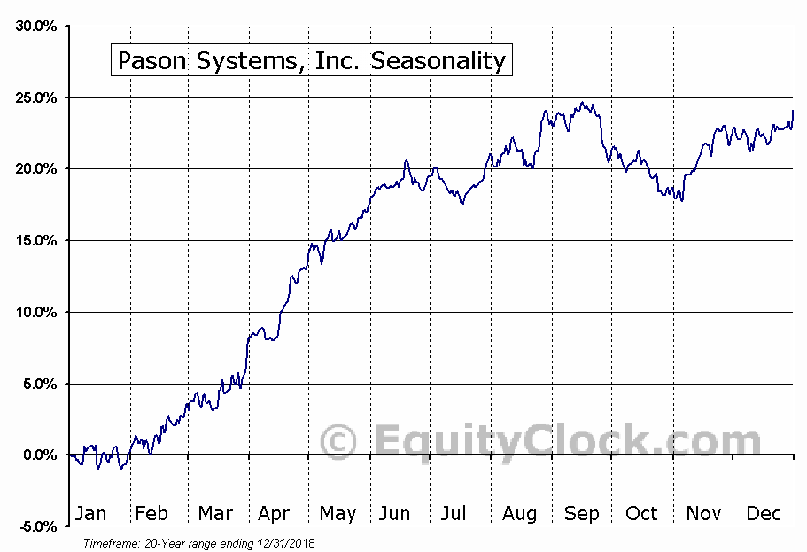 Pason Systems, Inc. (TSE:PSI.TO) Seasonal Chart