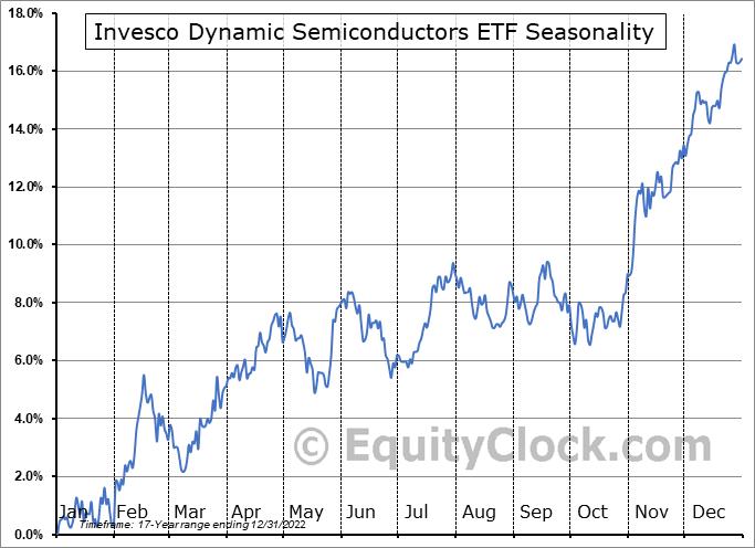Invesco Dynamic Semiconductors ETF (NYSE:PSI) Seasonal Chart