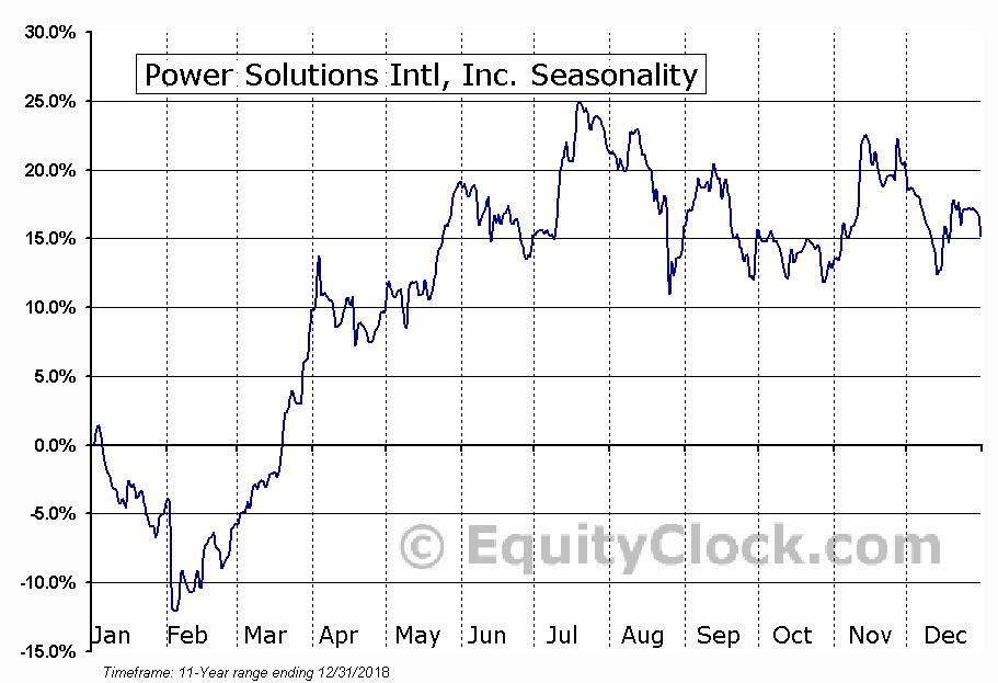 Power Solutions Intl, Inc. (OTCMKT:PSIX) Seasonal Chart