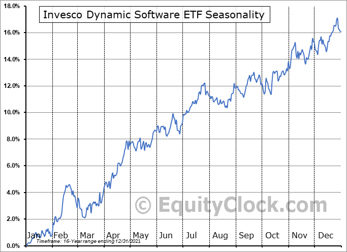 Invesco Dynamic Software ETF (NYSE:PSJ) Seasonal Chart