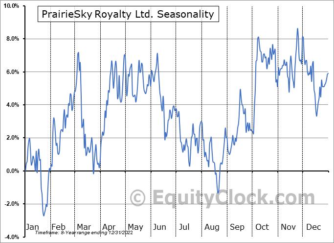 PrairieSky Royalty Ltd. (TSE:PSK.TO) Seasonal Chart