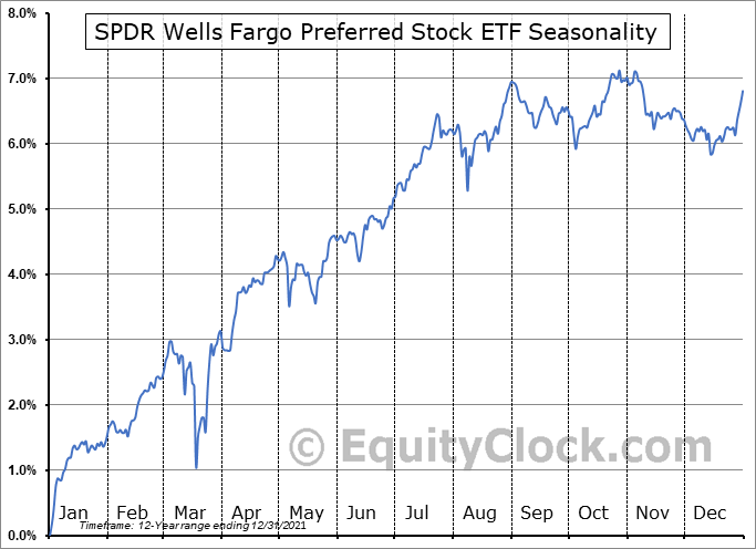 SPDR Wells Fargo Preferred Stock ETF (NYSE:PSK) Seasonal Chart