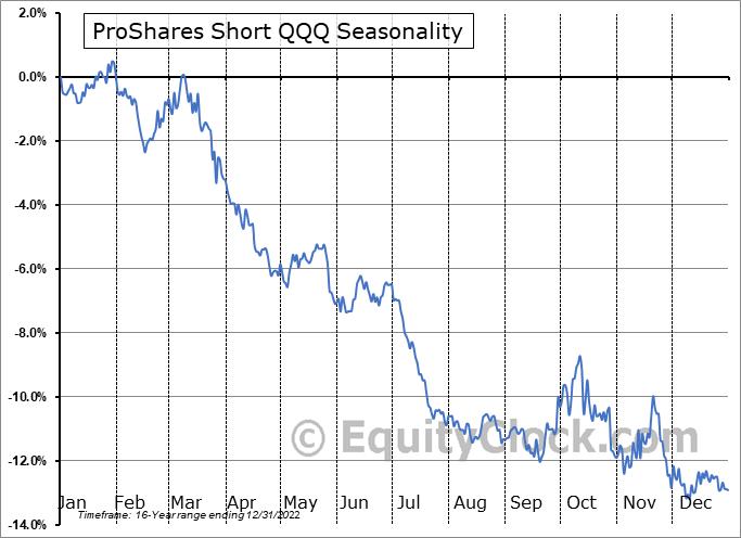 ProShares Short QQQ (NYSE:PSQ) Seasonal Chart