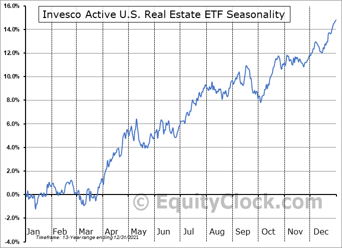 Invesco Active U.S. Real Estate ETF (NYSE:PSR) Seasonal Chart