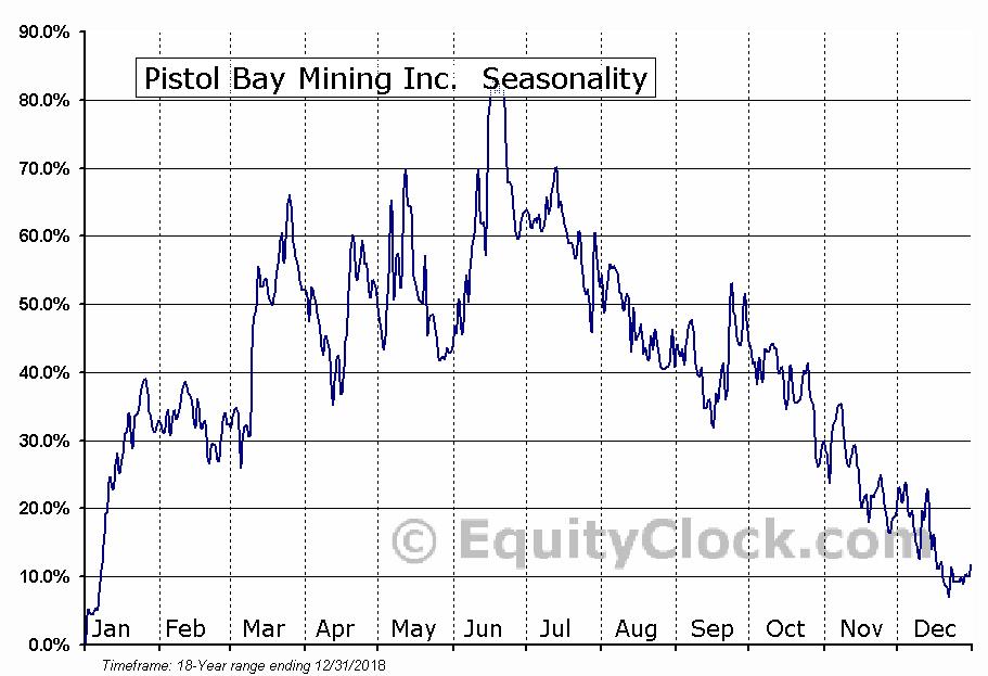 Pistol Bay Mining Inc.  (TSXV:PST.V) Seasonal Chart