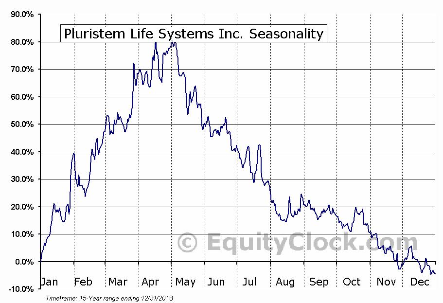 Pluristem Life Systems Inc. (NASD:PSTI) Seasonal Chart