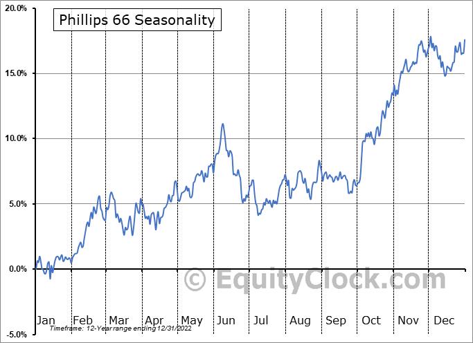 Phillips 66 (NYSE:PSX) Seasonal Chart