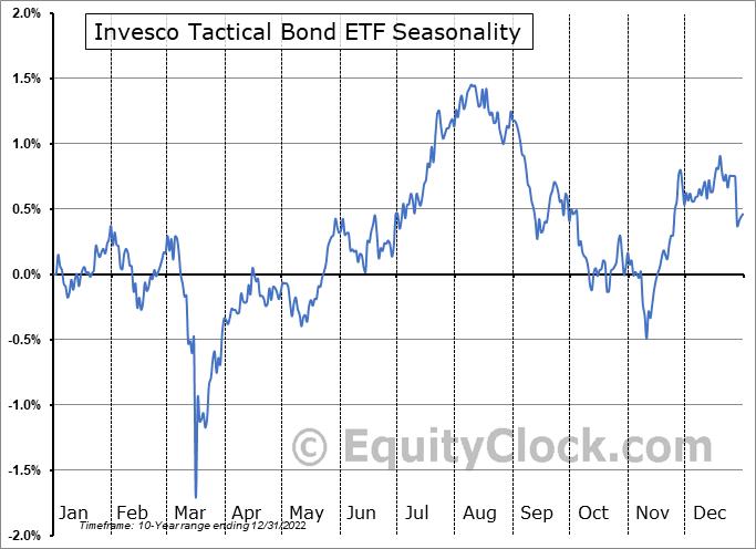 Invesco Tactical Bond ETF (TSE:PTB.TO) Seasonal Chart
