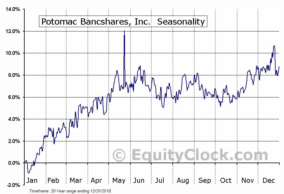 Potomac Bancshares, Inc.  (:PTBS) Seasonal Chart
