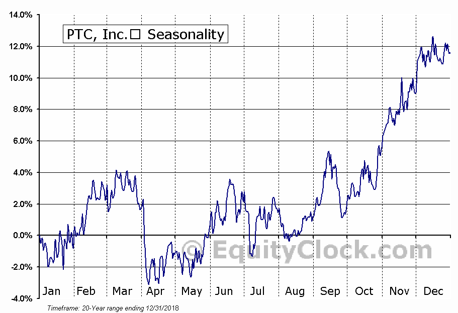 Parametric Technology Corp. (NASD:PTC) Seasonal Chart