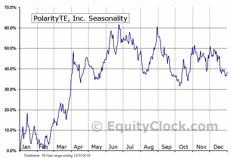 PolarityTE, Inc. (NASD:PTE) Seasonal Chart