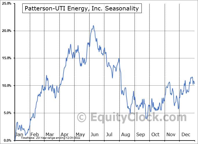 Patterson-UTI Energy, Inc. (NASD:PTEN) Seasonal Chart