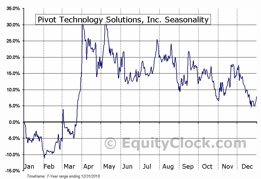 Pivot Technology Solutions, Inc. (TSE:PTG.TO) Seasonal Chart
