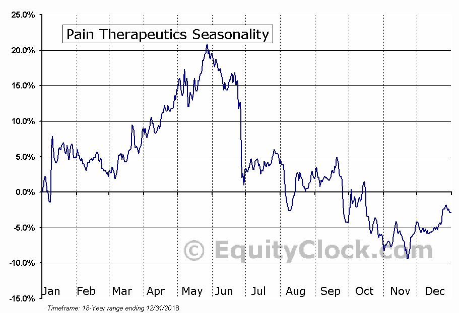 Pain Therapeutics (NASD:PTIE) Seasonal Chart
