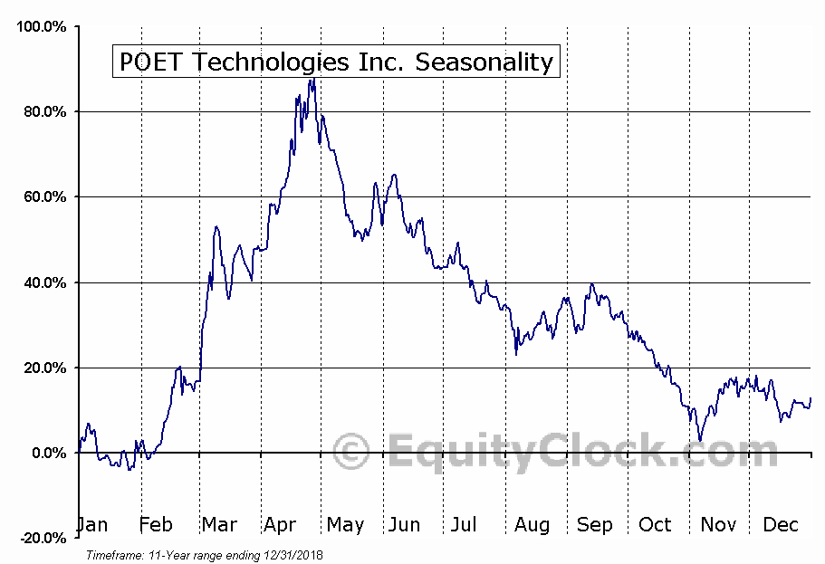 POET Technologies Inc. (TSXV:PTK.V) Seasonal Chart