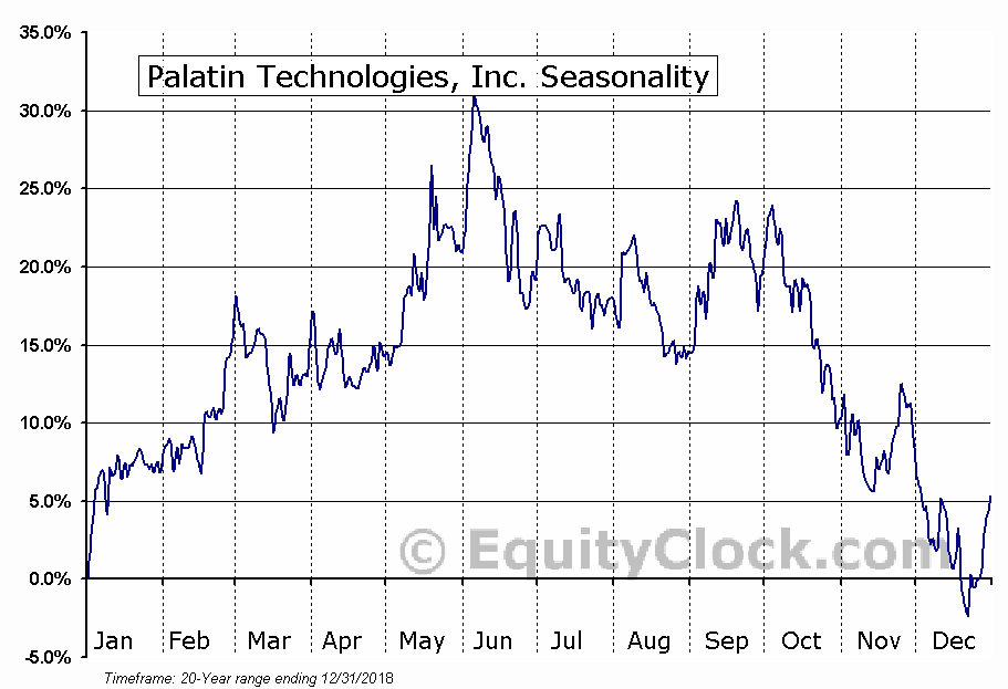 Palatin Technologies, Inc. (AMEX:PTN) Seasonal Chart