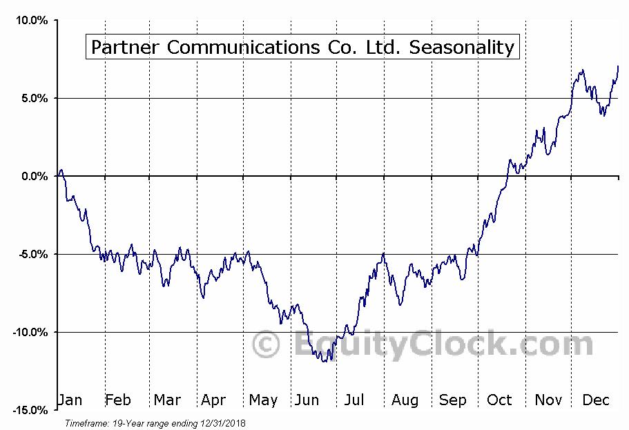 Partner Communications Co. Ltd. (NASD:PTNR) Seasonal Chart