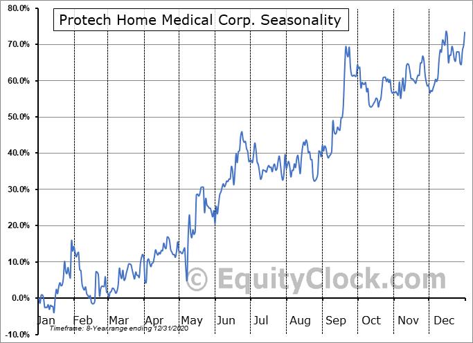 Protech Home Medical Corp. (TSXV:PTQ.V) Seasonal Chart