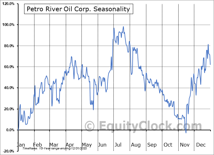 Petro River Oil Corp. (OTCMKT:PTRC) Seasonal Chart