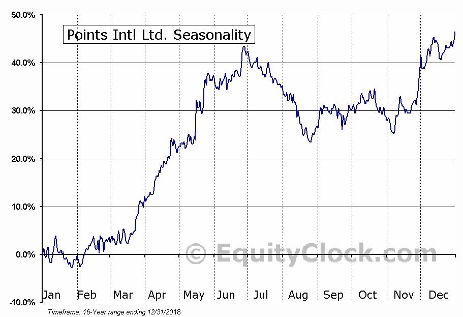 Points Intl Ltd. (TSE:PTS) Seasonal Chart