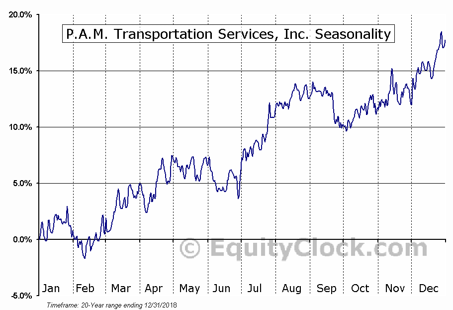 P.A.M. Transportation Services, Inc. (NASD:PTSI) Seasonal Chart
