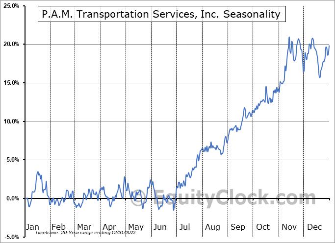P.A.M. Transportation Services, Inc. (NASD:PTSI) Seasonal Chart