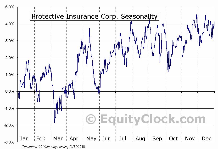 Protective Insurance Corp. (NASD:PTVCA) Seasonal Chart
