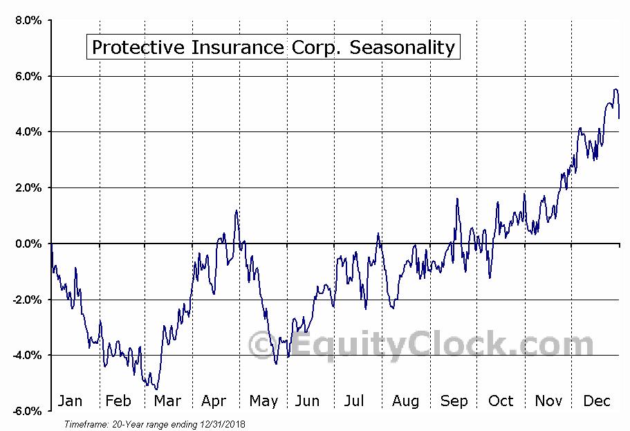 Protective Insurance Corp. (NASD:PTVCB) Seasonal Chart