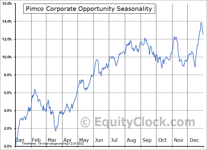Pimco Corporate Opportunity (NYSE:PTY) Seasonal Chart